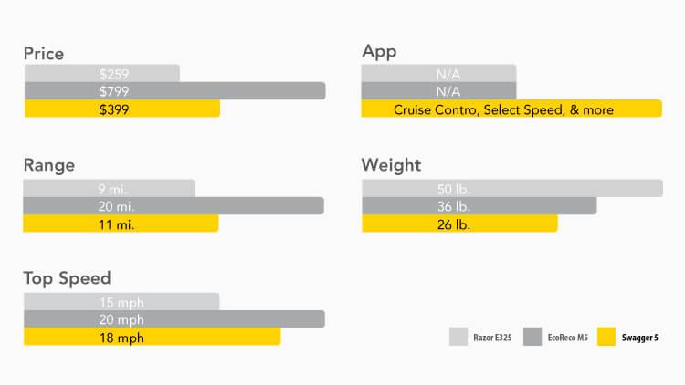 Razor E325, EcoReco M5, Swagger 5 Comparison