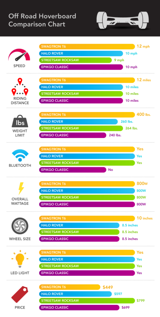 T6 All Terrain Hoverboard Compare Chart