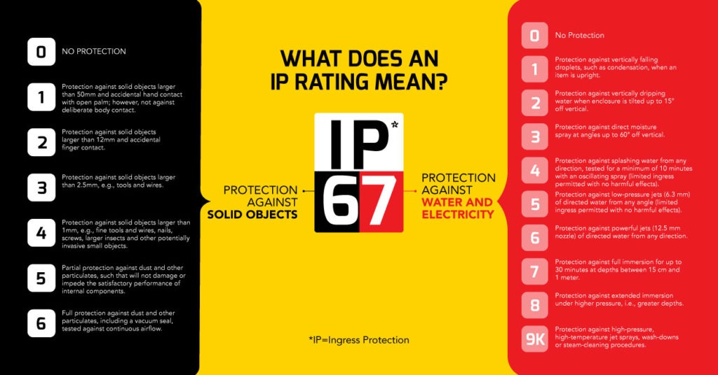 Infographic showing the IP-Rating system, as explained.