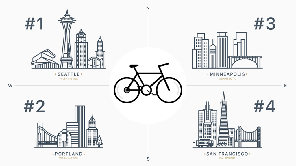 Illustration showing the top 4 bike-friendly cities in the U.S., in order: Seattle, Portland, Minneapolis and San Fran.