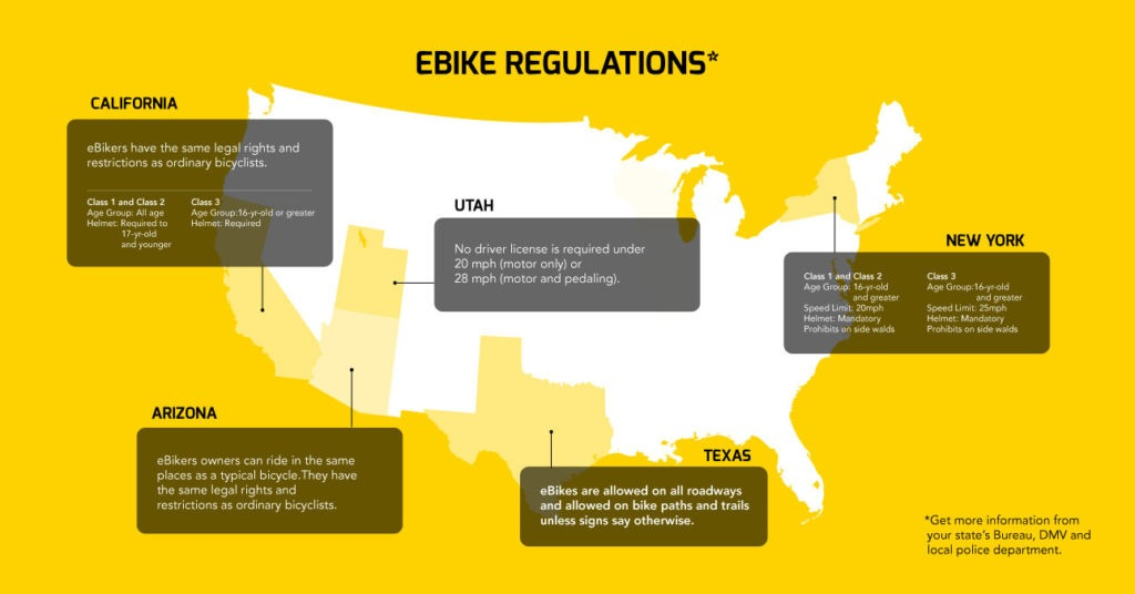 Electric Bike Regulations in USA.