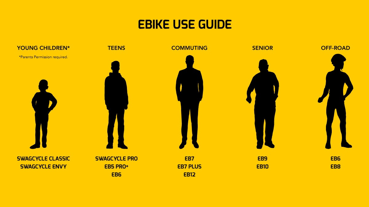 Illustrative user guide for eBikes based on age