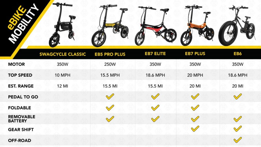 SWAGTRON eBike feature chart for some SWAGTRON eBikes.
